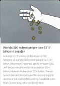 World's 500 richest people lose  $117 billion in one day